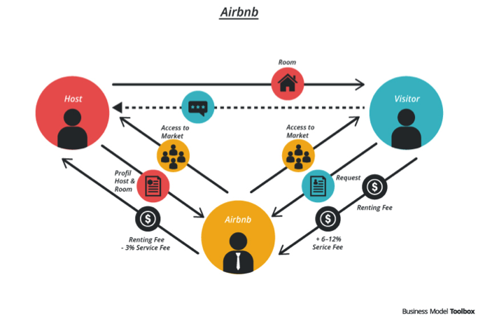 Airbnb business strategy