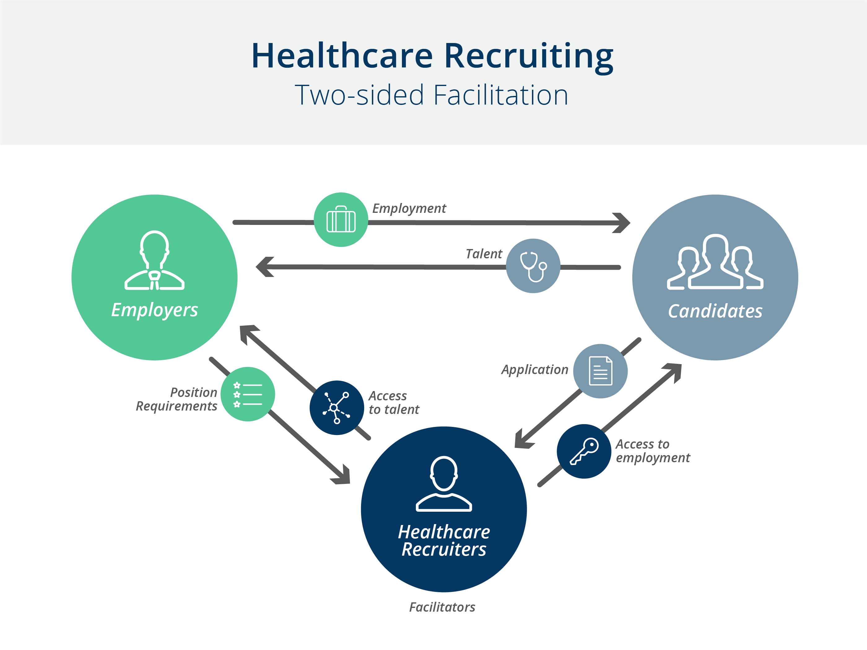 Healthcare recruiting business strategy